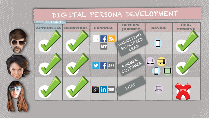 digital-persona-development