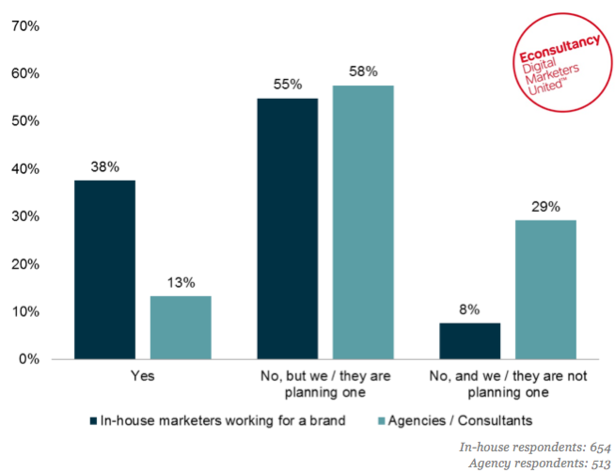 econsultancy-content-marketing-graph