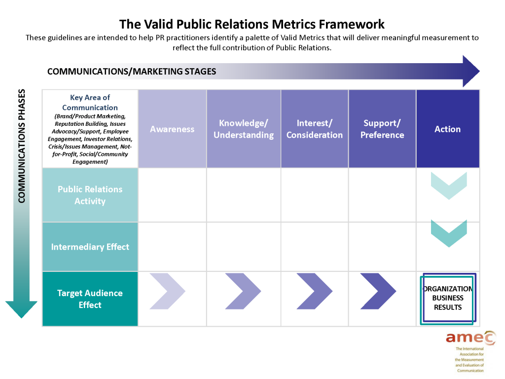 A framework for measuring the business impact of content promotion pr metrics framework friedricerecipe Gallery