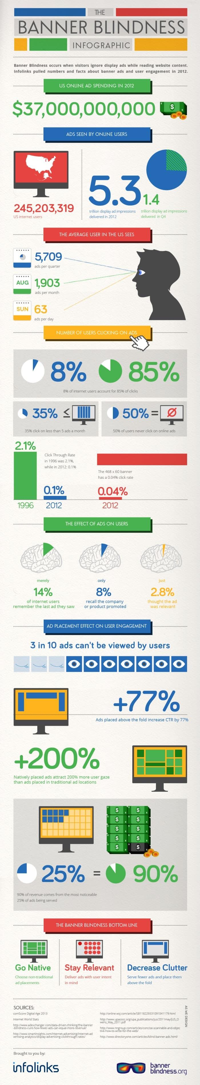 banner blindness infographics