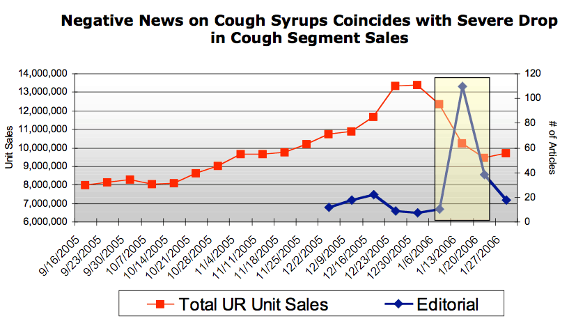 negative news on cough syrups