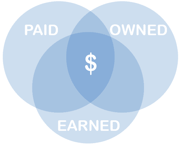 Being Media: Owned, Paid And Earned Media Personified
