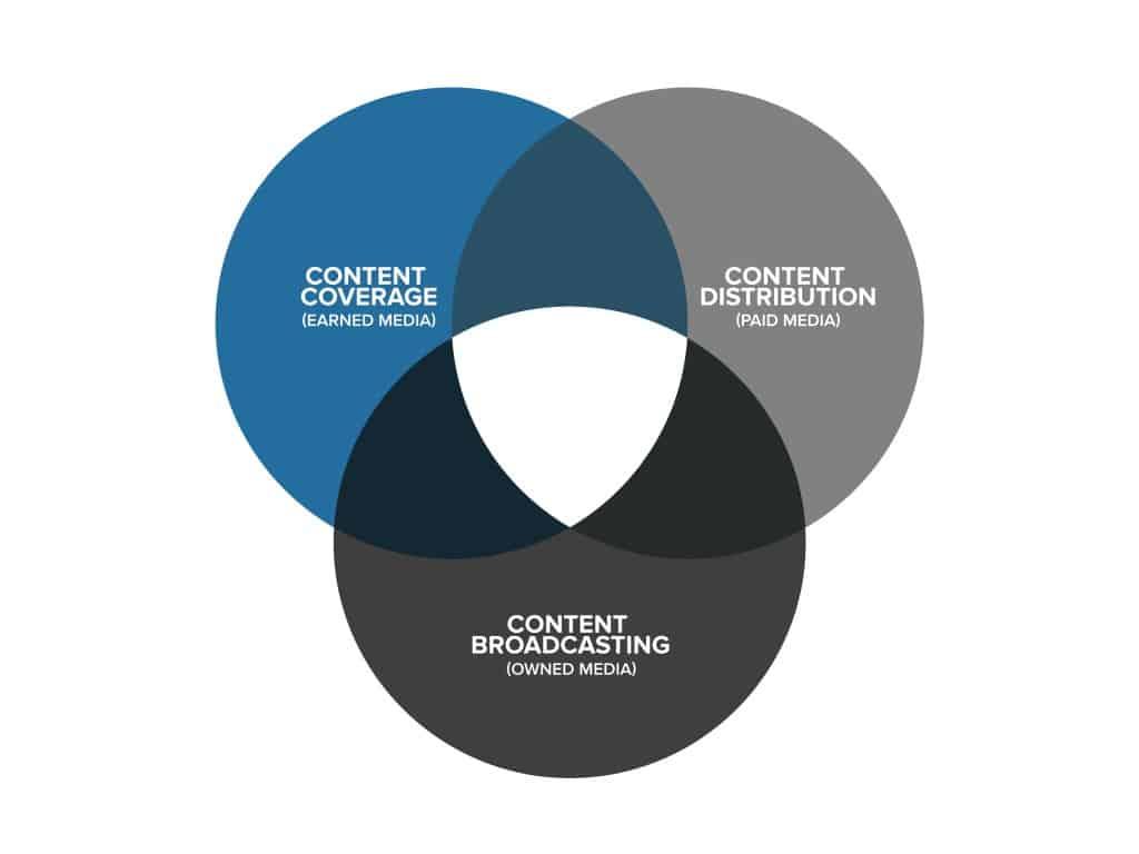 Content promotion venn diagram relevance content promotion venn diagram pooptronica
