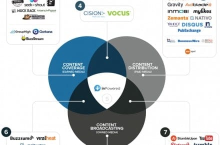 Introducing the Content Promotion Ecosystem