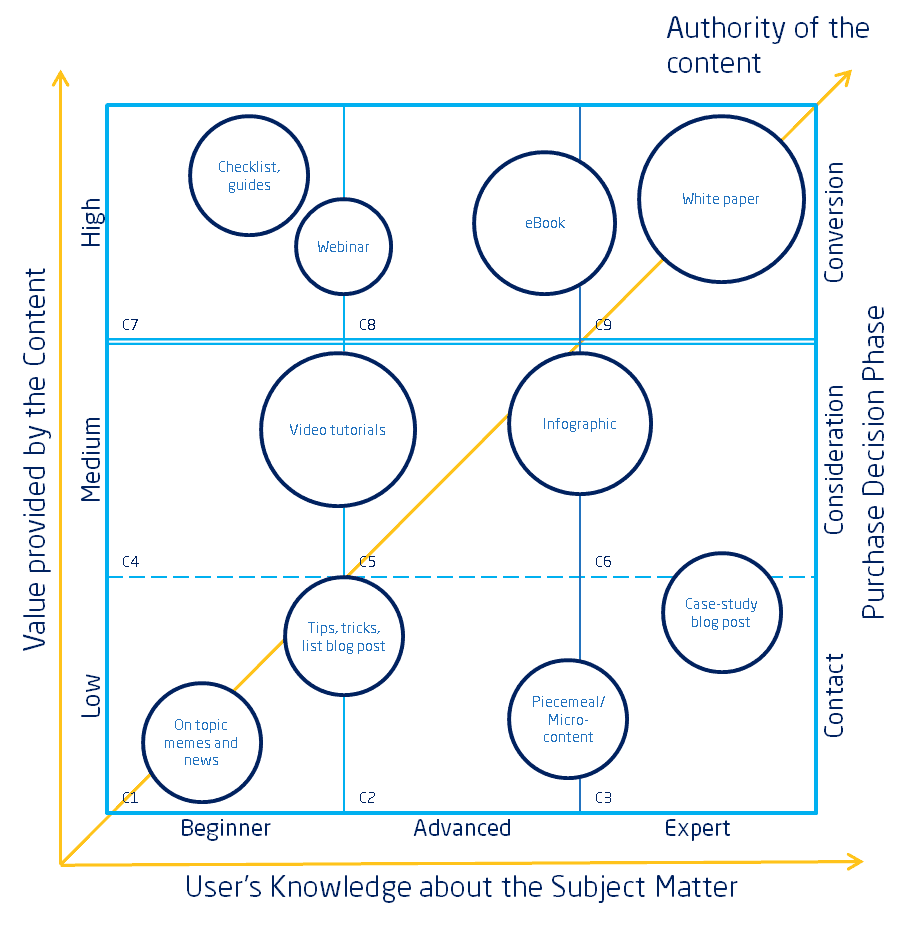 Content Matrix with Content Types