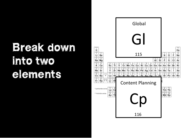 Global Content Marketing Broken Down