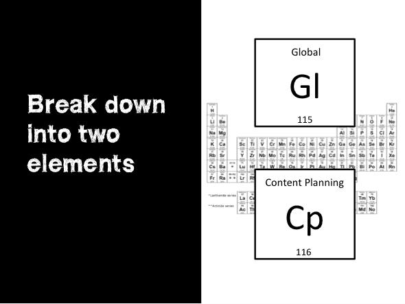 Global Content Marketing Broken Down
