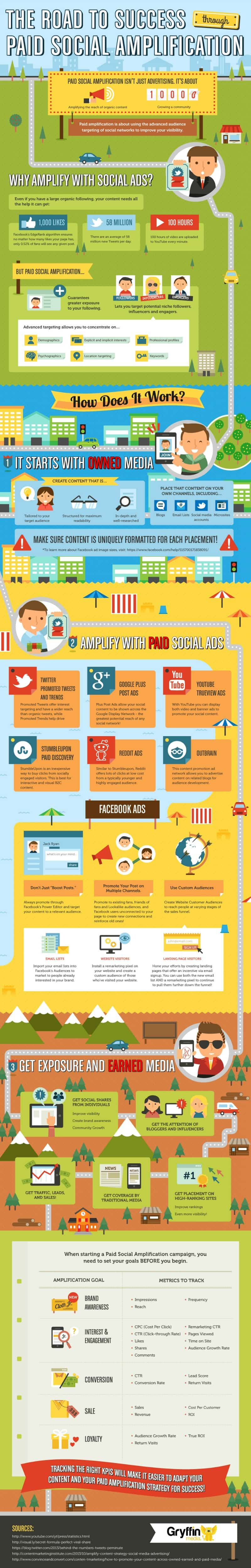Paid Social Amplification