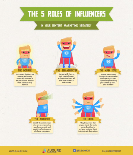 Influencers Content Marketing Strategy