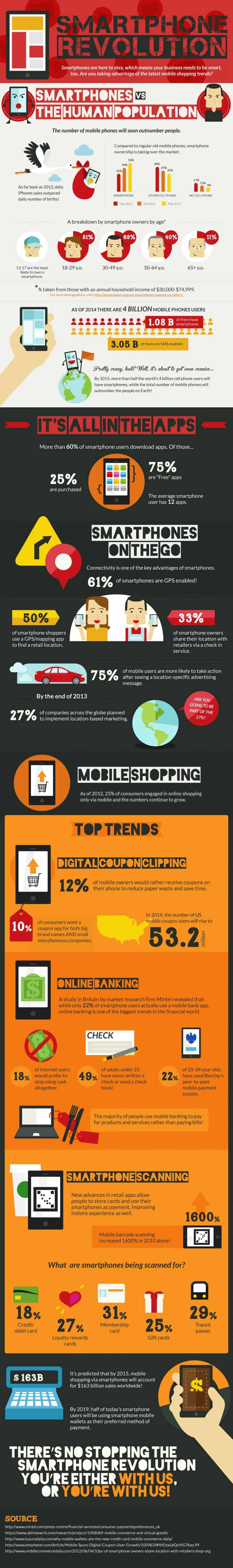 Smartphone Revolution - Investing in Mobile Content Strategy