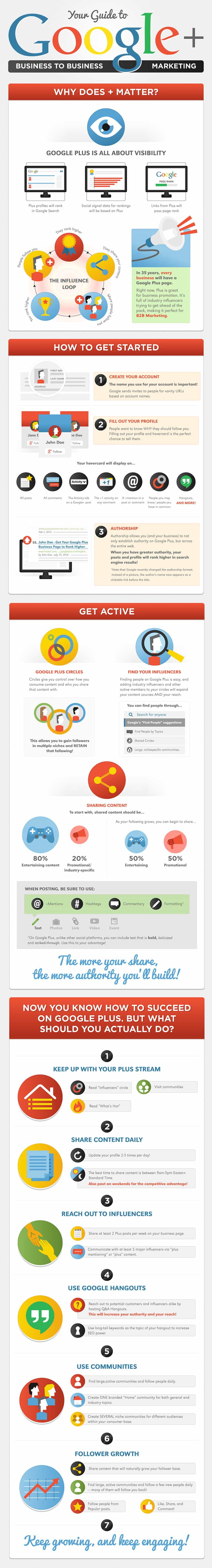 Amplifying B2B Marketing Content with Google Plus
