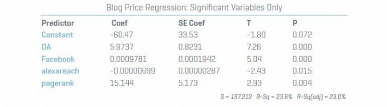 blog-price-regression