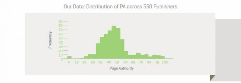 distribution-pa-across-serps