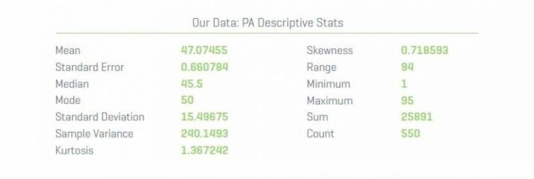 pa-descriptive-stats