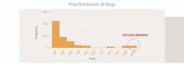 price-distribution-all-blogs