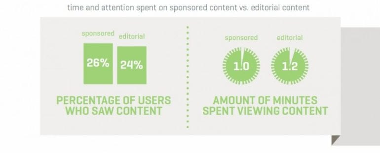 time-and-attention-spent-on-sponosred-vs-editorial-content