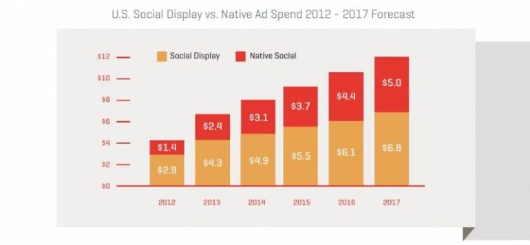 us-social-display-vs-native-ad-spend