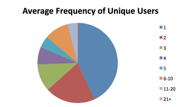 aveg-frequency-of-unique-users