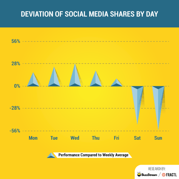Deviation of Social Media Shares by Day