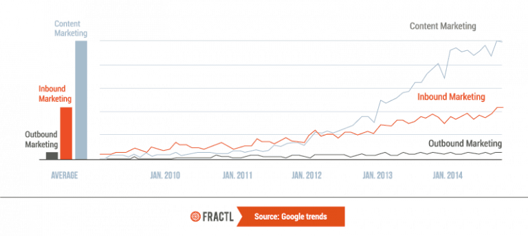 Google Trends Content Marketing