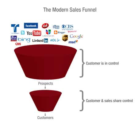 The Modern Sales Funnel