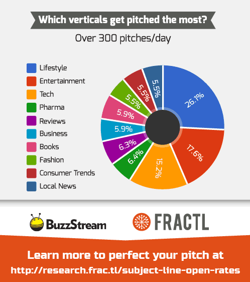 Which Verticals Get Pitched The Most