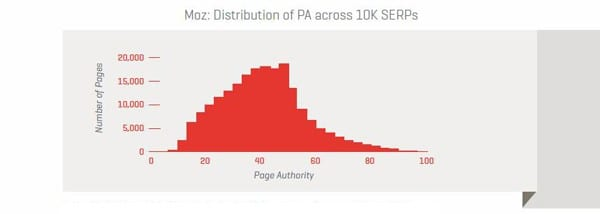 Moz-Distribution
