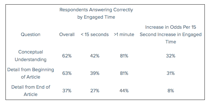 respondents-answering-correctly-by-engaged-time