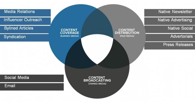 Content Promotion Channels