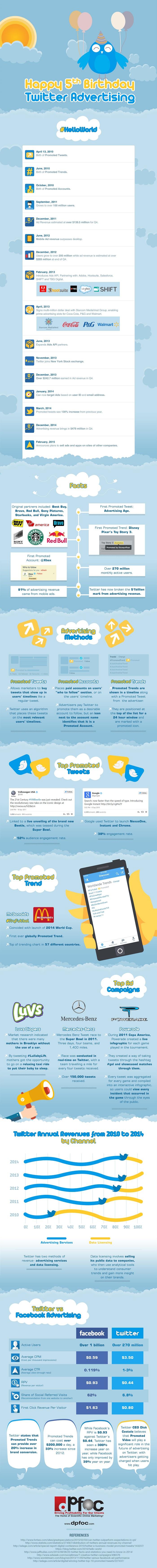 Happy Birthday Twitter Advertising