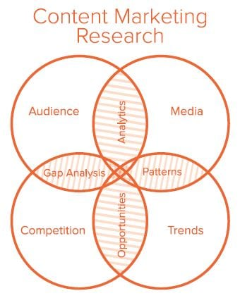 content marketing research diagram