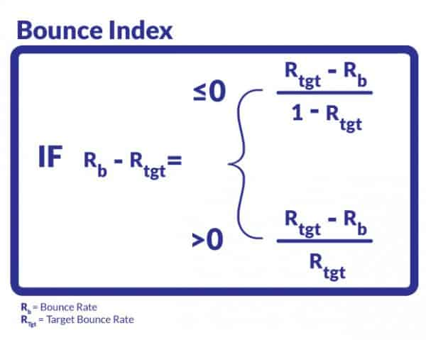 Bounce Index