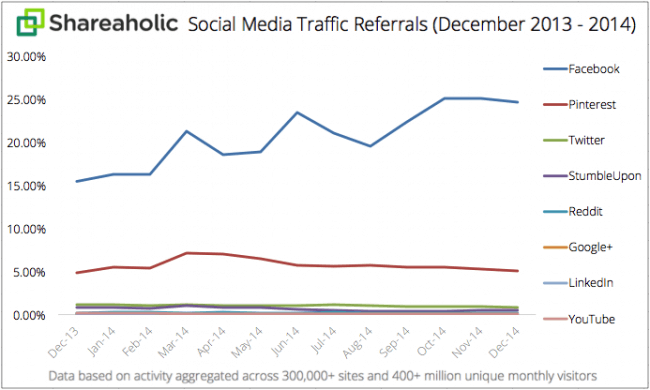 Social-Media-Traffic-Referrals-Report-FY2015-graph