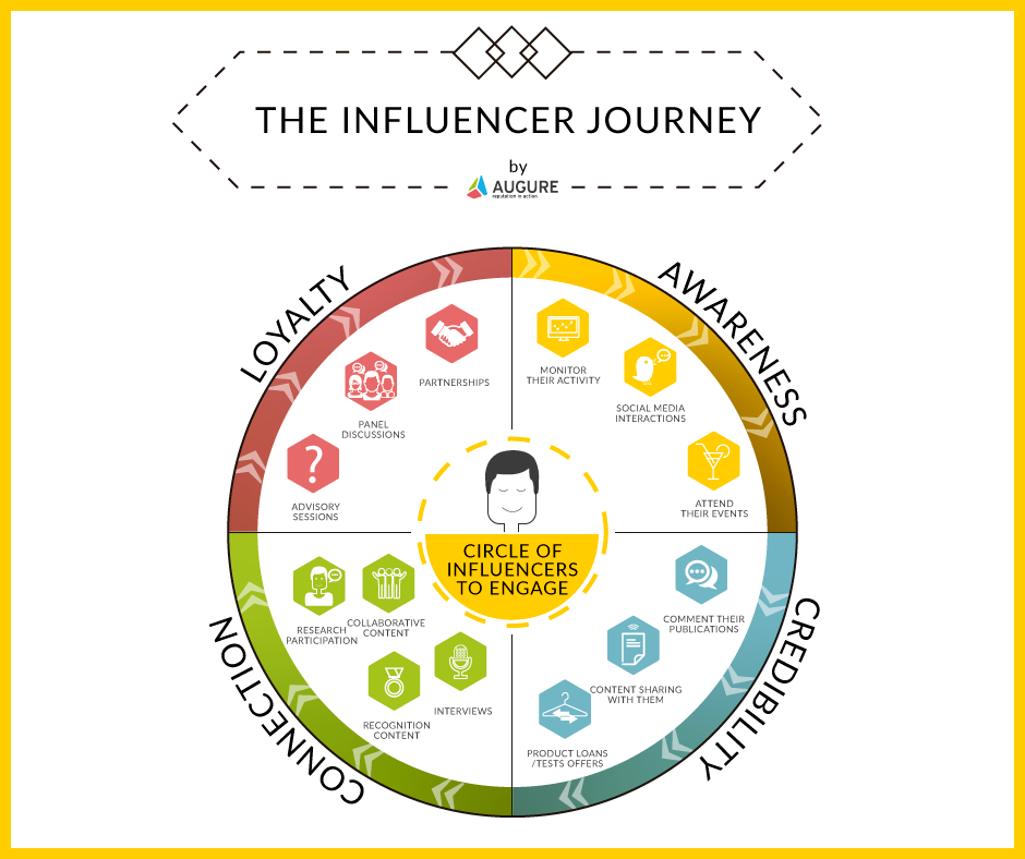 The Influencer Journey: From Amplification to Recommendation