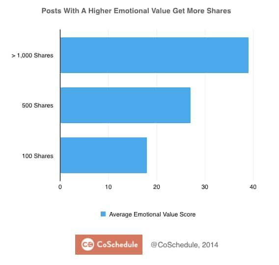 emotional value gets more shares
