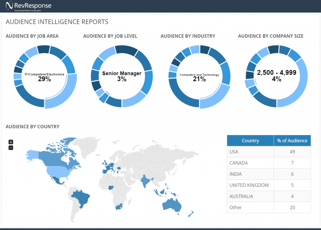 Audience Intelligence Dashboard