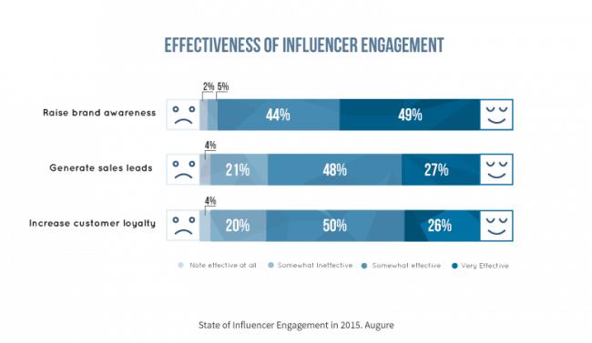 influencer engagement effectiveness