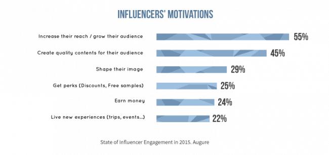 influencer motivation