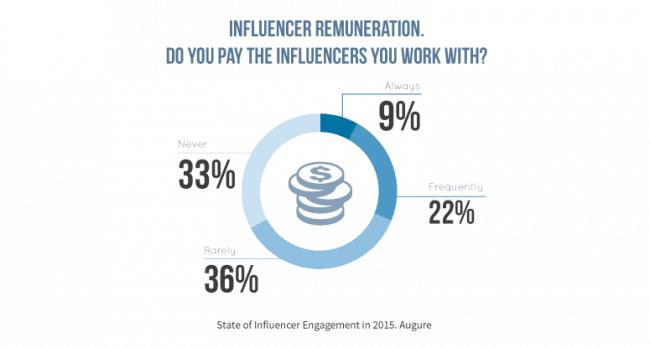 influencer remuneration