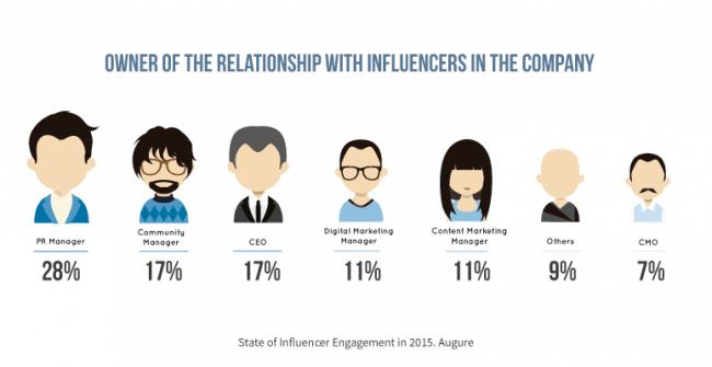 influencer engagement