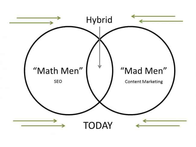 Math Men Vs Mad Men Today