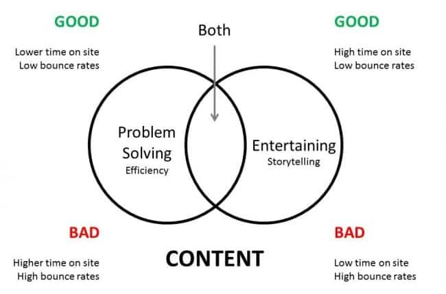 The Content Conundrum