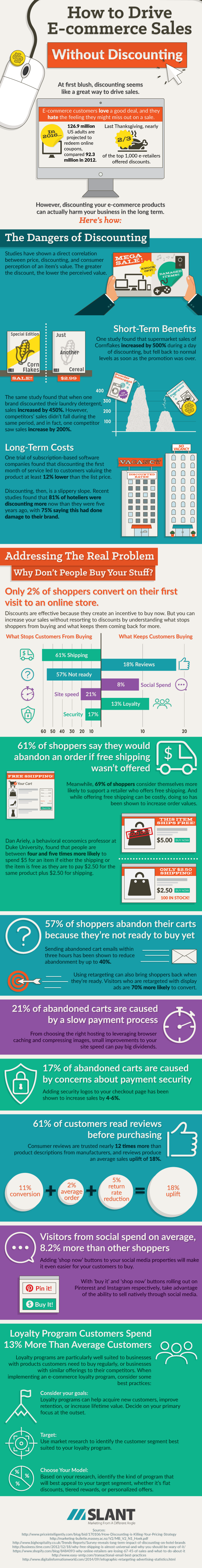 Discounting Infographic