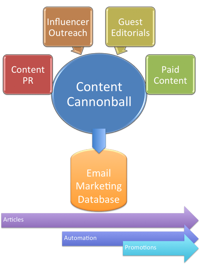 The Modified Content Marekting Approach