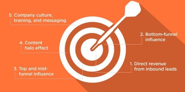 content marketing roi bullseye