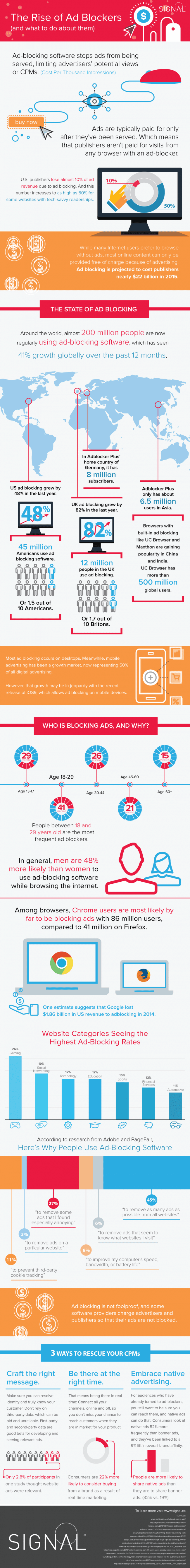Ad Blocking and It's Effects on Advertisers and Publishers