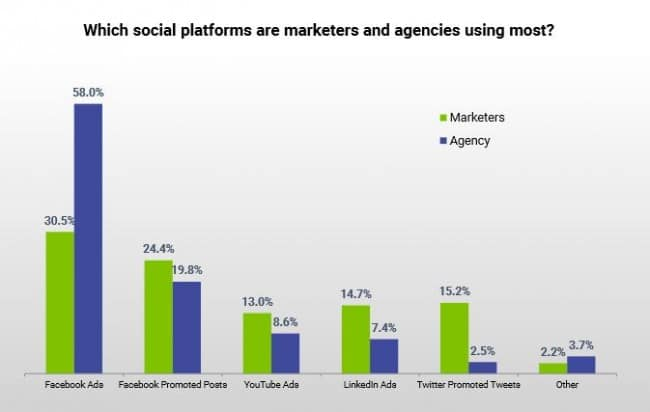 Agencies Love Facebook Advetising