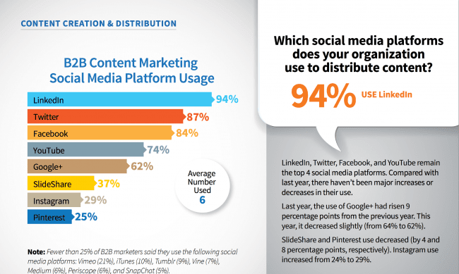 content creation and distribution by social media platform