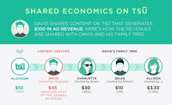 Social media marketing that shares revenue with content creators