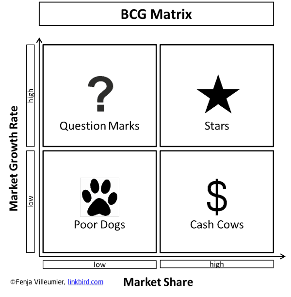 whole foods bcg matrix